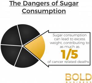 The Dangers Of Sugar Consumption