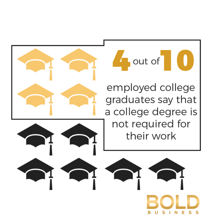 an infographic showing data about employed college graduates amid the discussion on the availability of education and training in the workplace