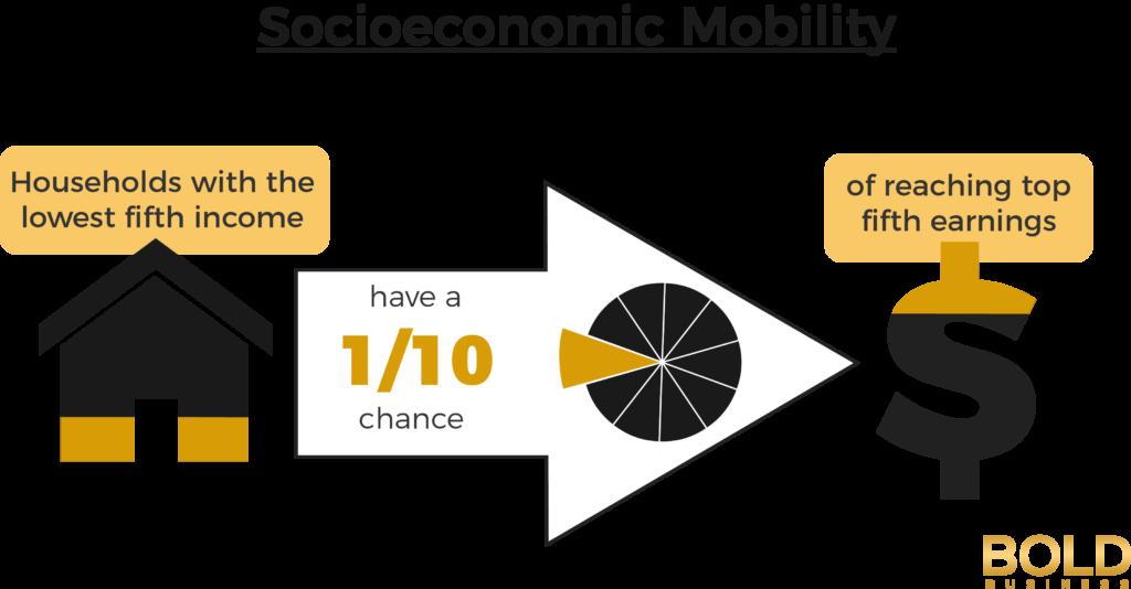 Socioeconomic Mobility