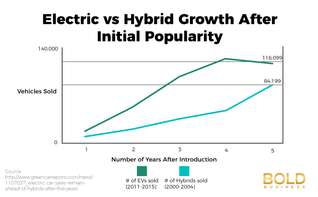 Electric Cars vs Hybrid