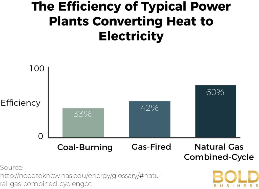 the future of coal energy essay Coal powered energy is a source of energy produced from the natural resources of the earth geothermal energy and coal powered both have many uses especially in generating electricity hi we can edit and customize this paper for you just send your request for getting no plagiarism essay.