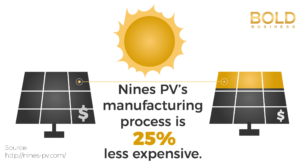 Nines PV solar panels cheaper