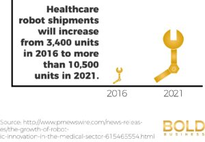 Robotics and Healthcare