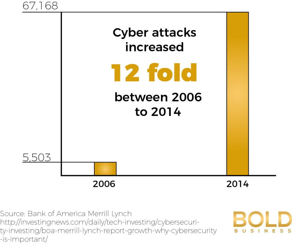 The need to increase cybersecurity spending