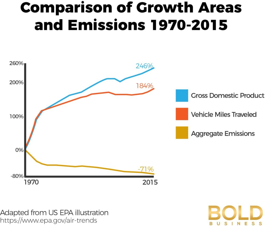 a graph showing US Emissions amid discussions on United States pollution problems