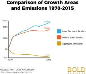 US Emissions - How clean is clean