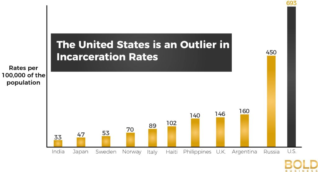 US Tops Incarceration Rates