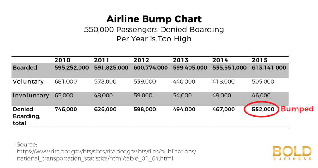 US Airlines - Passengers Denied Boarding