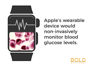 Apple wearable device to monitor blood glucose