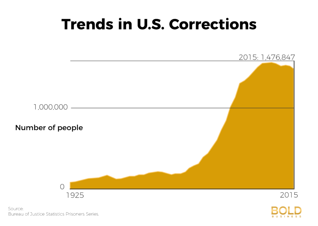 Incarceration Rates - US Prison System