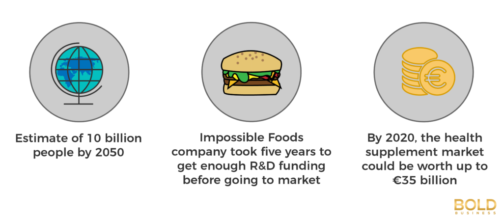 Food Tech Startups infographic
