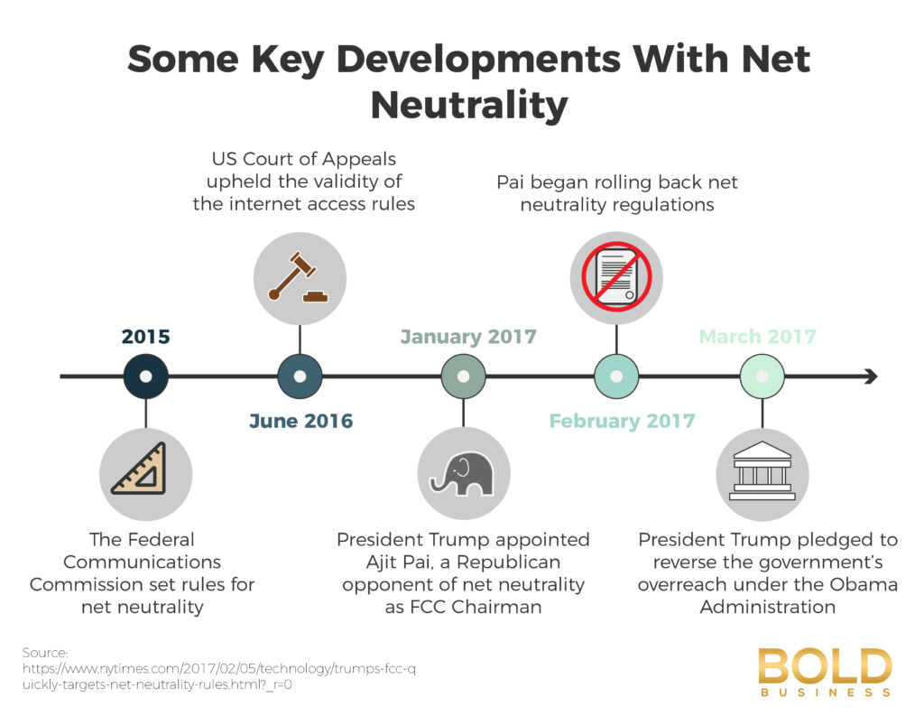 Net Neutrality Developments