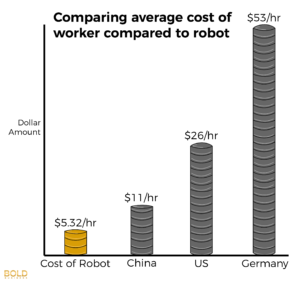 Manufacturing in the US - Robots
