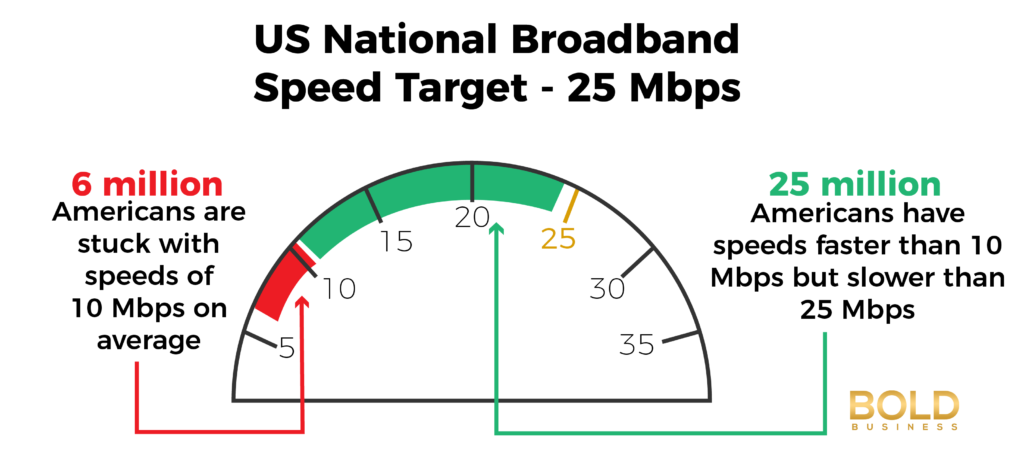 US Broadband - United States Internet Speed Ranking Target
