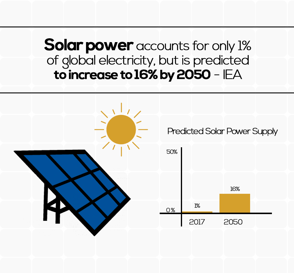 Increasing solar energy use