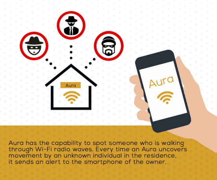 Aura Home security system using WiFi signals and alert system