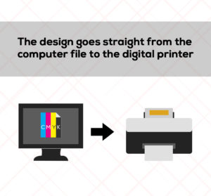 Digital printing - from computer to printer