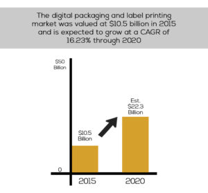 Doubling market growth for digital printing