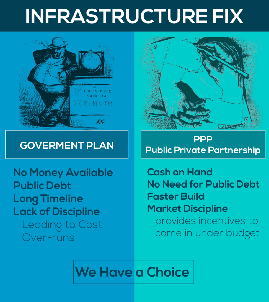 Fixing infrastructure with private capital - Public Private Partnership