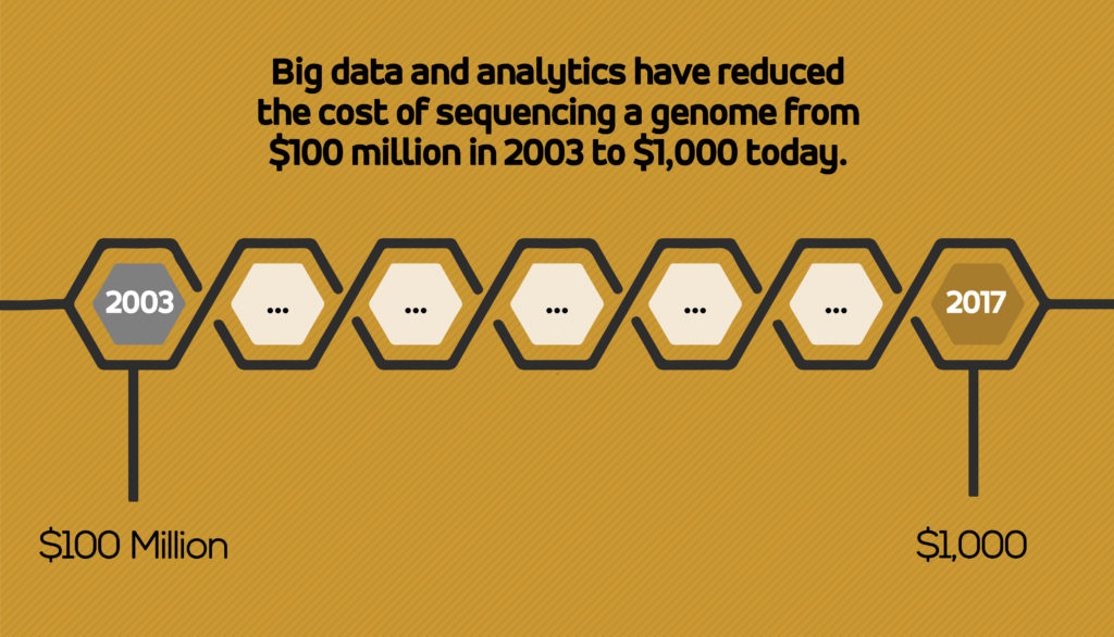 Precision Medicine - Big data and analytics