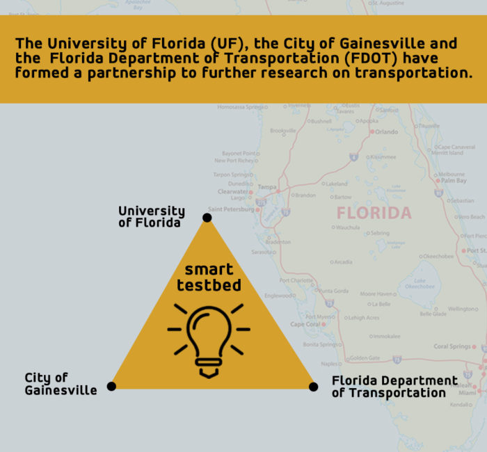 Smart Testbed For Transportation Partnership Development