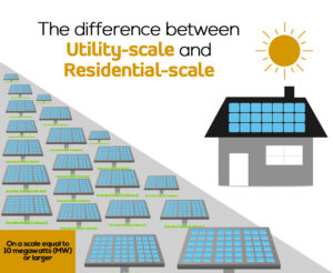 Utility-scale versus Residential-scale energy