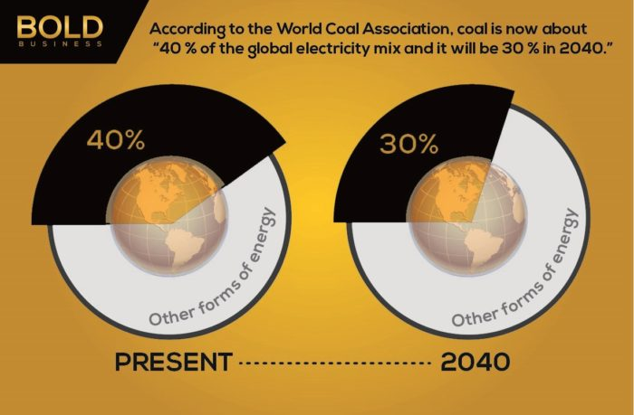 a photo containing statistics or numbers about coal energy supplies versus other forms of energy such as renewable energies in relation to the topic of global coal consumption forecast