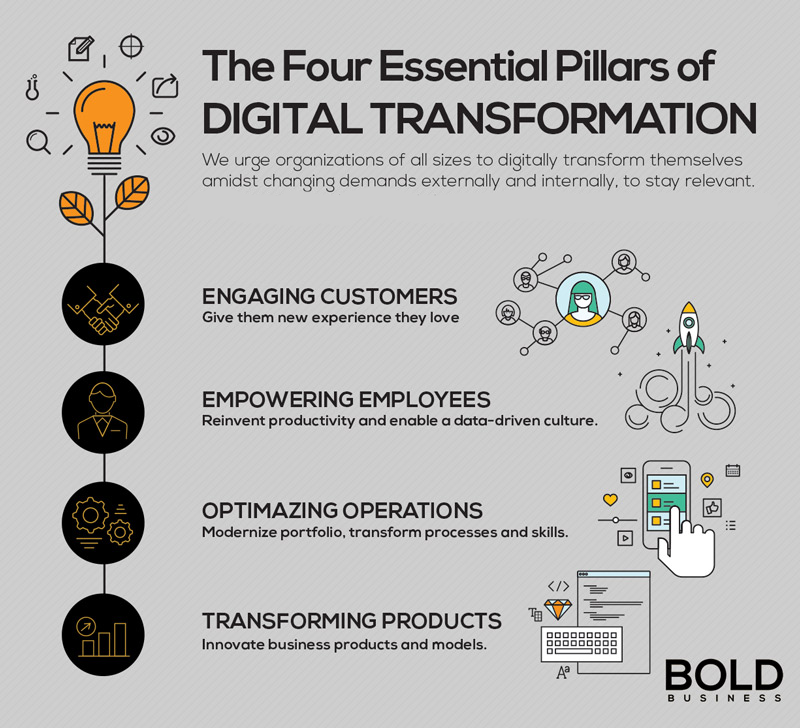 A plan is necessary for digital business