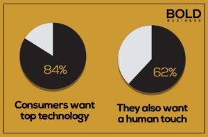 Pie graphs showing shopper preferences for tech and human interactions.