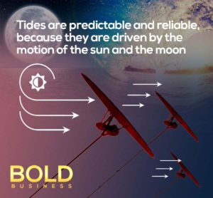 Diagram showing how the kites will capture tidal energy.