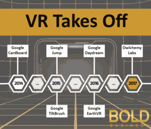 Google VR is adapting to new trends.