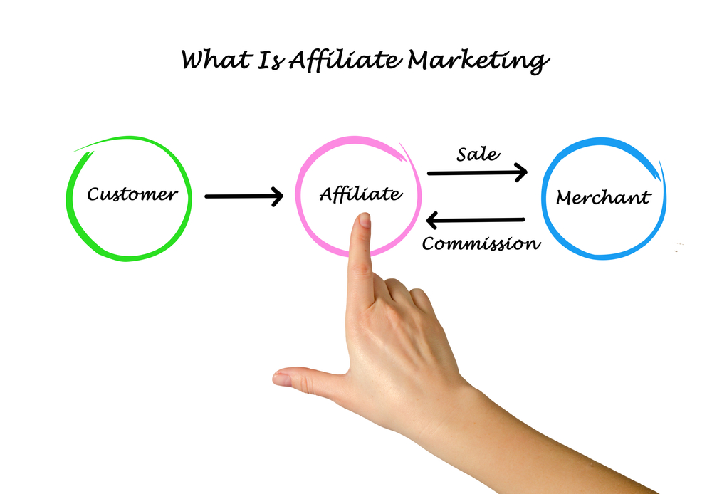flow chart on affiliate marketing with hand pointing