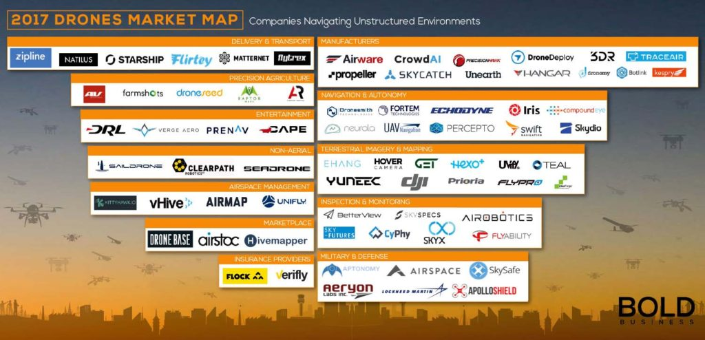 Grahic list of Drone companies that are leaders.