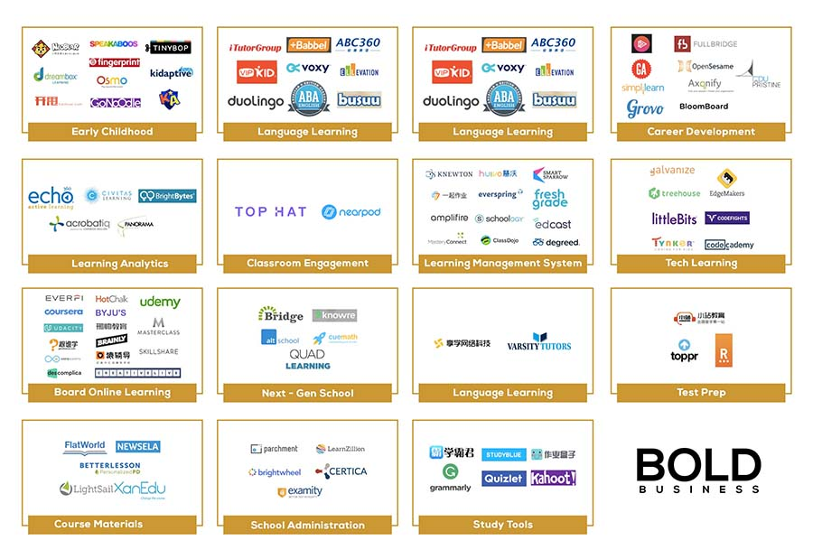 A chart of some of the EdTech companies and the categories they offer