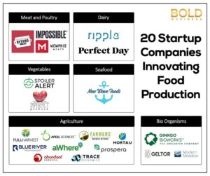 Graphic of innovative food companies.