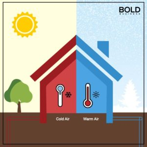 geothermal energy system - House graphic showing heating and cooling.