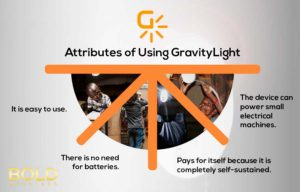 A graphic that shows the benefits of gravity light
