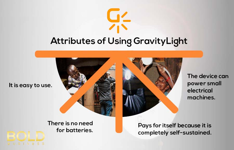 a graphic that shows the benefits of GravityLight as a Gravity-Powered Electricity Generator