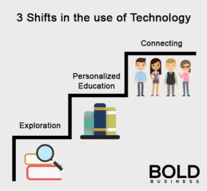Graphics showing the three historical phases of education tech.