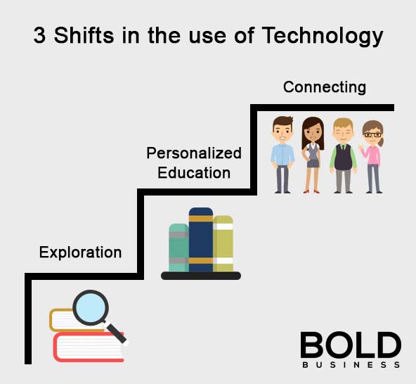 a graphic showing the three historical shifts in the use of educational technology