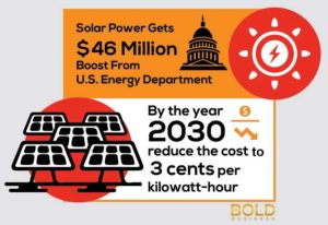 Graphics showing solar power goals for SunShot.