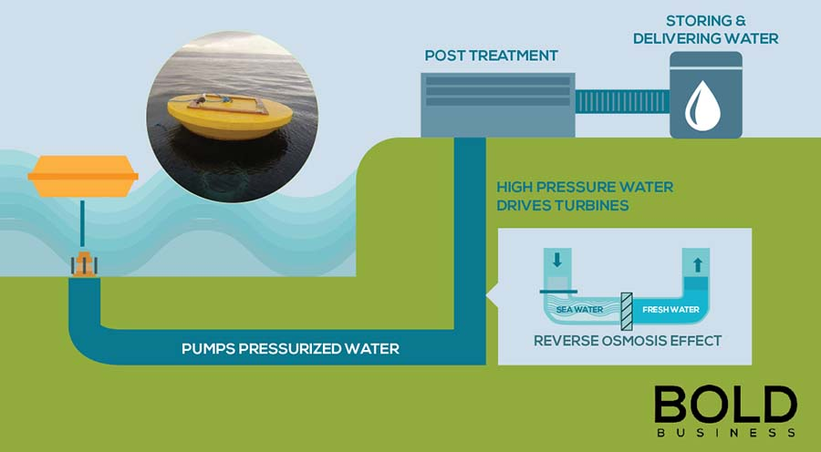 a graphic which illustrates how fresh water is extracted from the oceans — just like how the system of Atmocean works