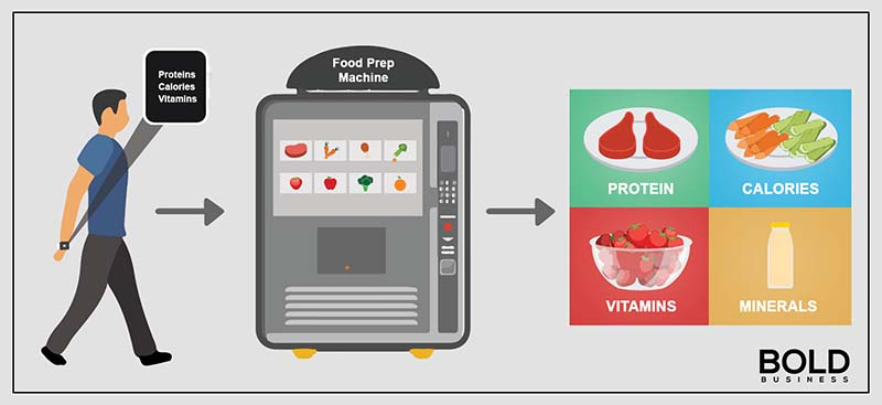 A person, a device, and the meal plan designed for the person by the device.