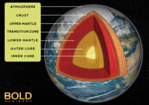 Cutaway views of the layers of the earth's core