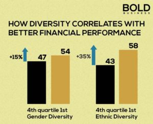 infographics of how diversity correlates with better financial performance