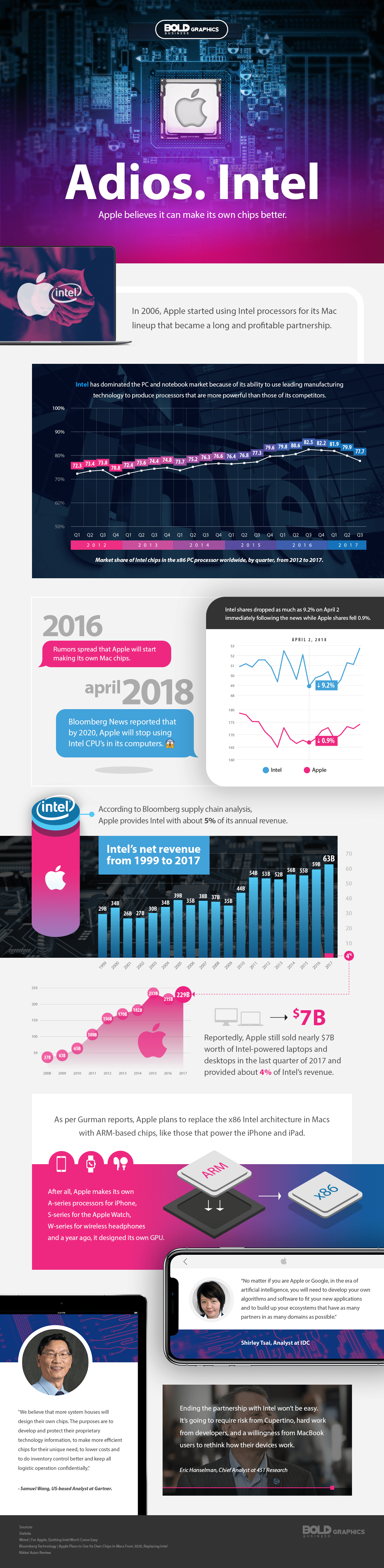 apple transition to intel,apple to use intel chips,apple to buy intel,apple to use intel modem,intel shares,apple market share,intel revenue,apple revenue,apple to intel infographic
