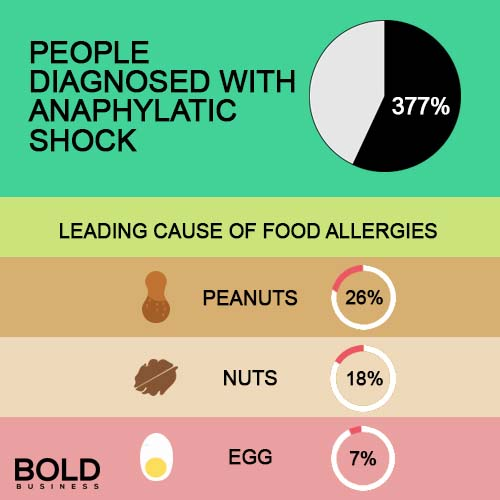 "a photo chart showing a percentage of people diagnosed with anaphylactic shock and also three leading causes of food allergies, amid the question, ""Why are food allergies increasing?"""