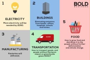 Breakthrough Energy Ventures: 5 needs for energy.