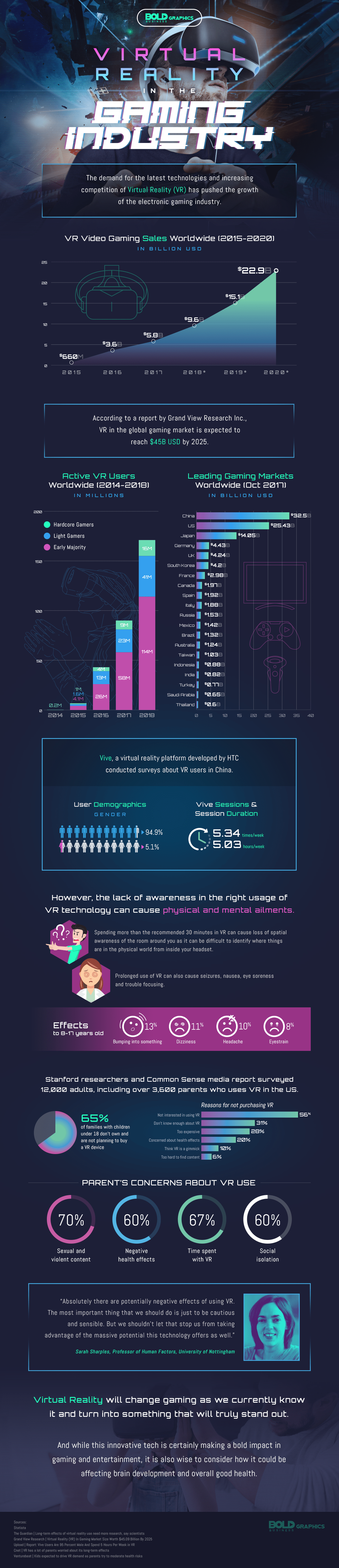 virtual reality in the gaming industry infographic