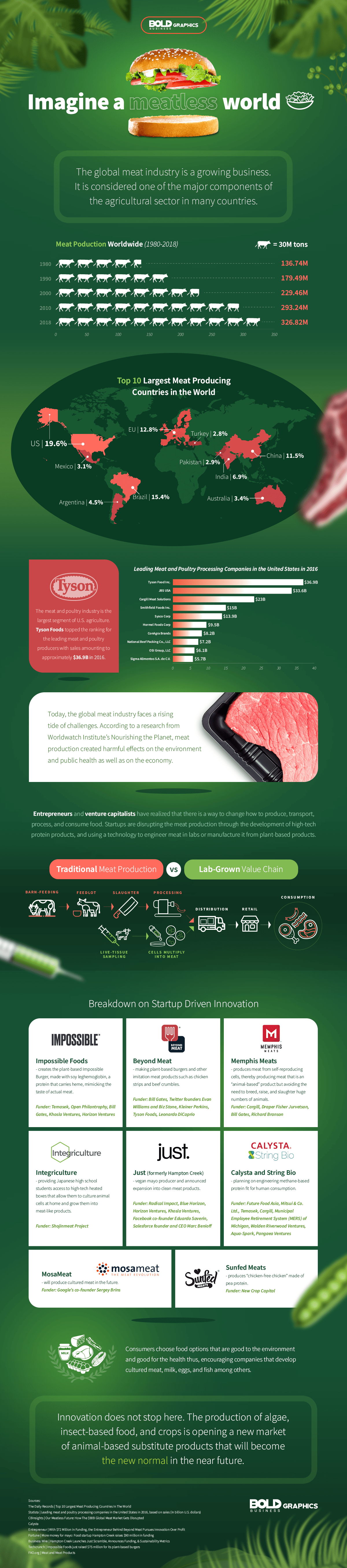 meatless industry facts infographic